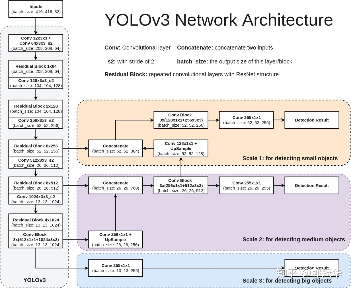 YOLOv3 Network Architecture